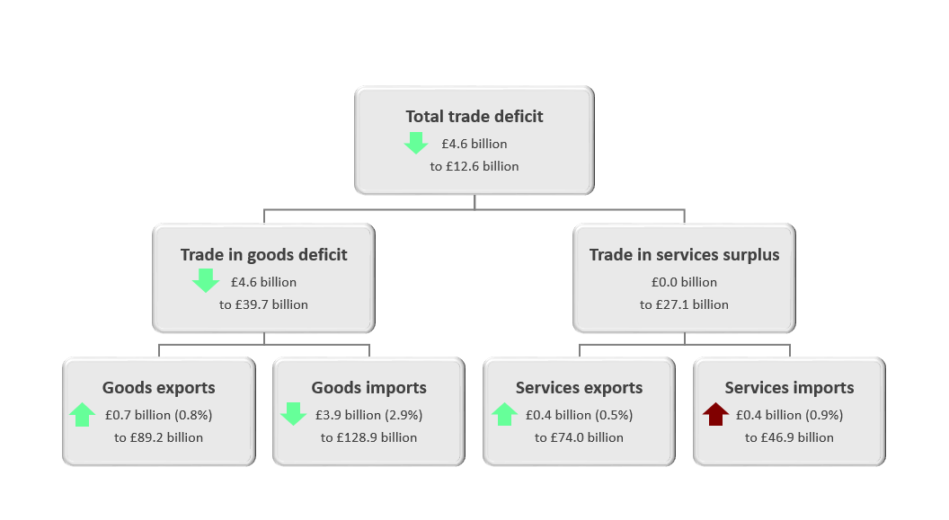 The total trade deficit (goods and services) narrowed £4.6 billion to £12.6 billion in the three months to May 2019.