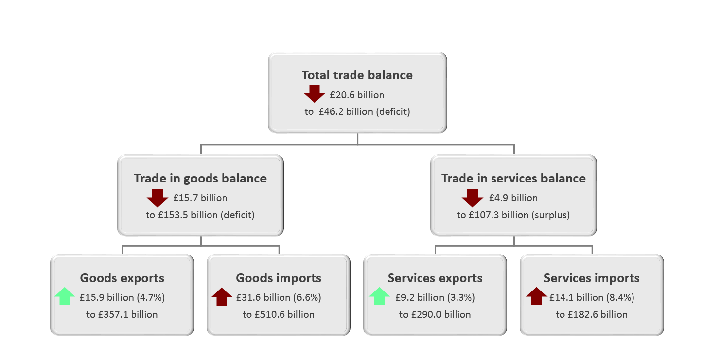 The total UK trade deficit (goods and services) widened £20.6 billion to £46.2 billion in the 12 months to May 2019.