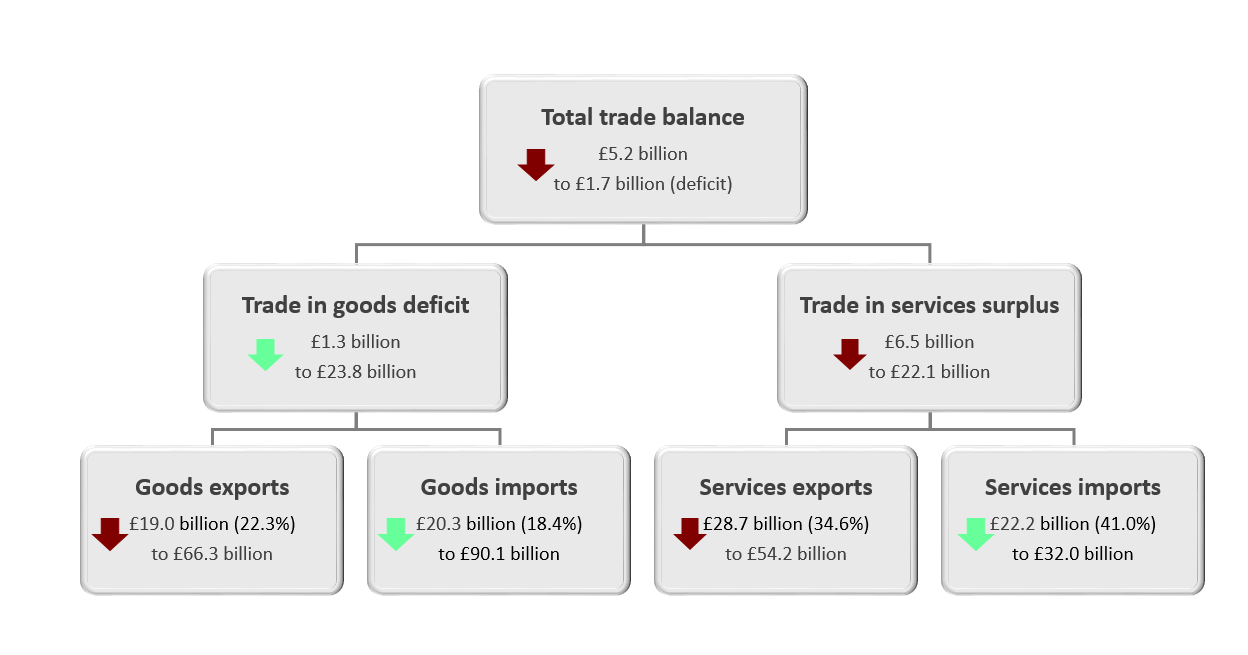 The trade in services surplus narrowed by £6.5 billion to £22.1 billion in the three months to May 2020.