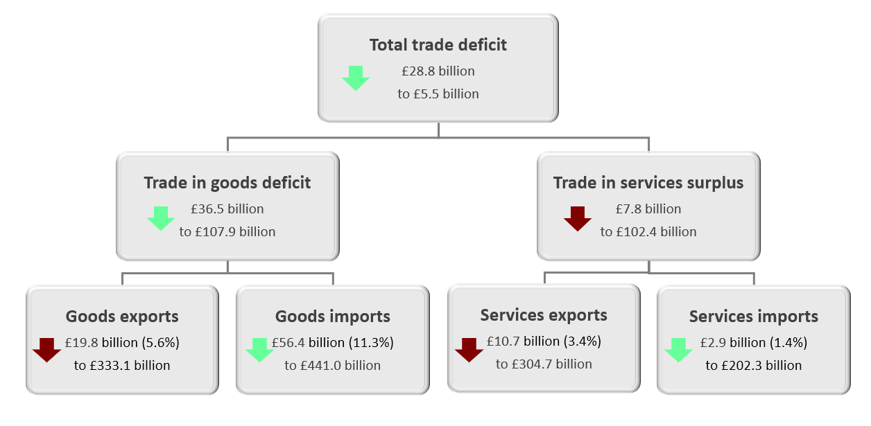 Exports of precious metals increased by £20.9 billion in the 12 months to May 2020, while imports fell by £9.8 billion. Including precious metals, the total trade balance increased by £59.5 billion to a surplus of £11.5 billion in the 12 months to May 2020, largely because of a £67.2 billion narrowing of the trade in goods deficit.