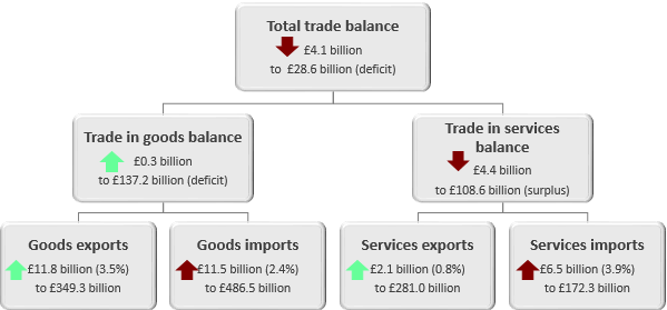 Total trade balance has declined by £4.1 billion in the 12 months to November 2018.