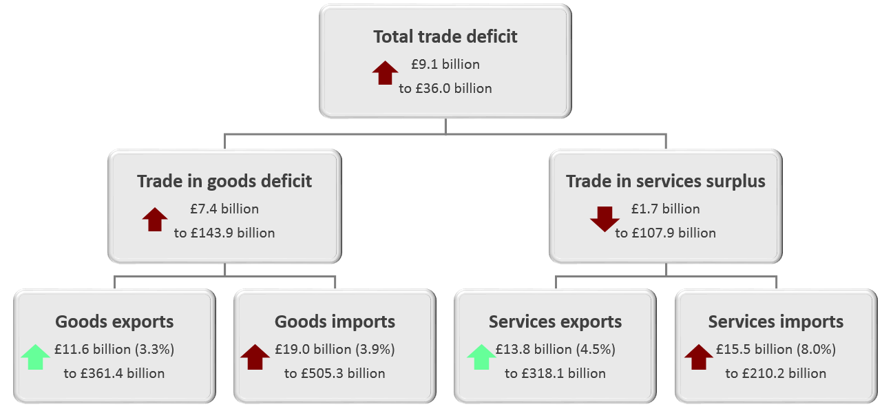The trade deficit widened in the 12 months to November 2019, largely because of a widening of the trade in goods deficit.