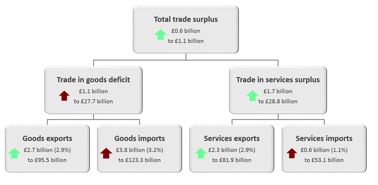 Rising exports drove the widening of the trade surplus in the three months to November 2019.
