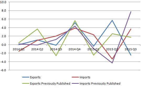 Figure 13: Revisions to growth for trade in goods volume estimates, UK, 2014 to 2015