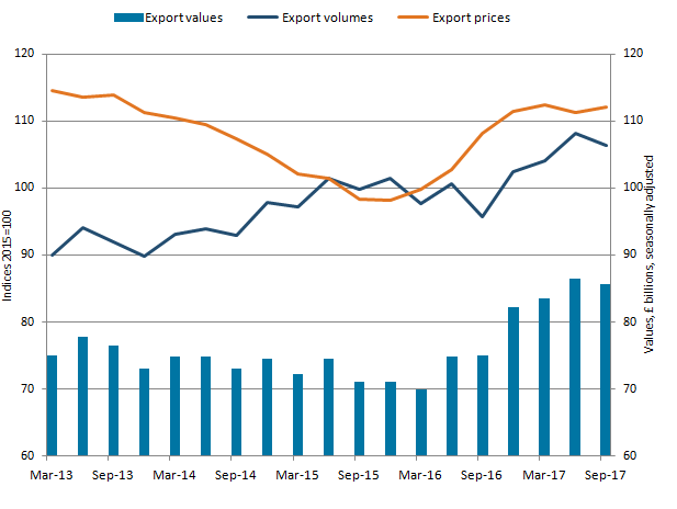 Export volumes decrease was larger than the increase in prices, so value of goods exports decreased.