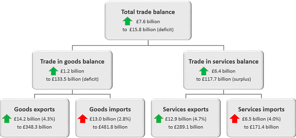 Total trade balance has improved by £7.6 billion in the 12 months to September 2018.
