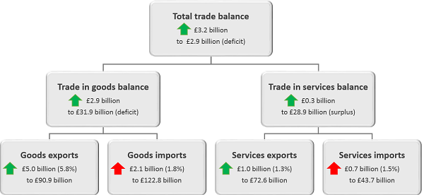 Total Trade balance has improved by £3.2 billion in the three months to September 2018.