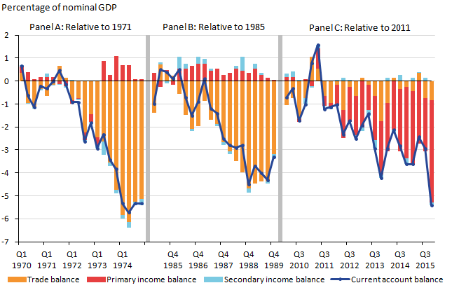The first 2 panels show that previous declines – of 5.3% and 3.3% of GDP respectively – were mainly driven by the balance of trade. In contrast, the latest decline of the current account of 5.4% of GDP since 2011 has been driven by a decline of the primary income balance.