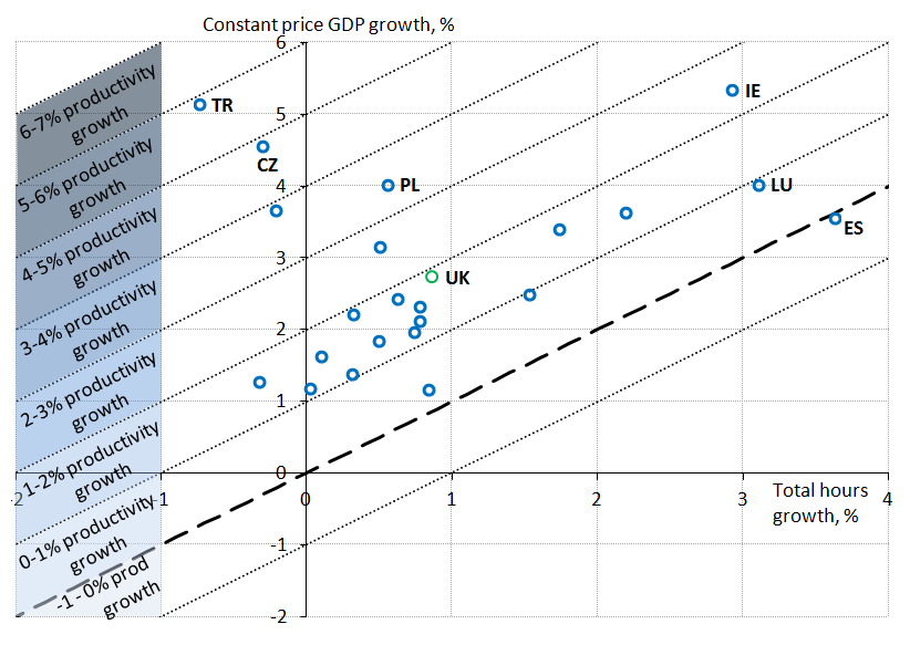 Average productivity growth was around 2% per year, In most cases this was achieved through stronger growth in GDP.