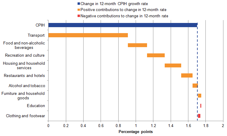The contribution from transport makes up the majority of the change in the CPIH 12-month rate.