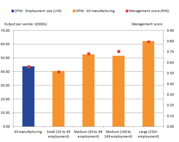There is a positive relationship between management practice score and levels of labour productivity for businesses in different group sizes.