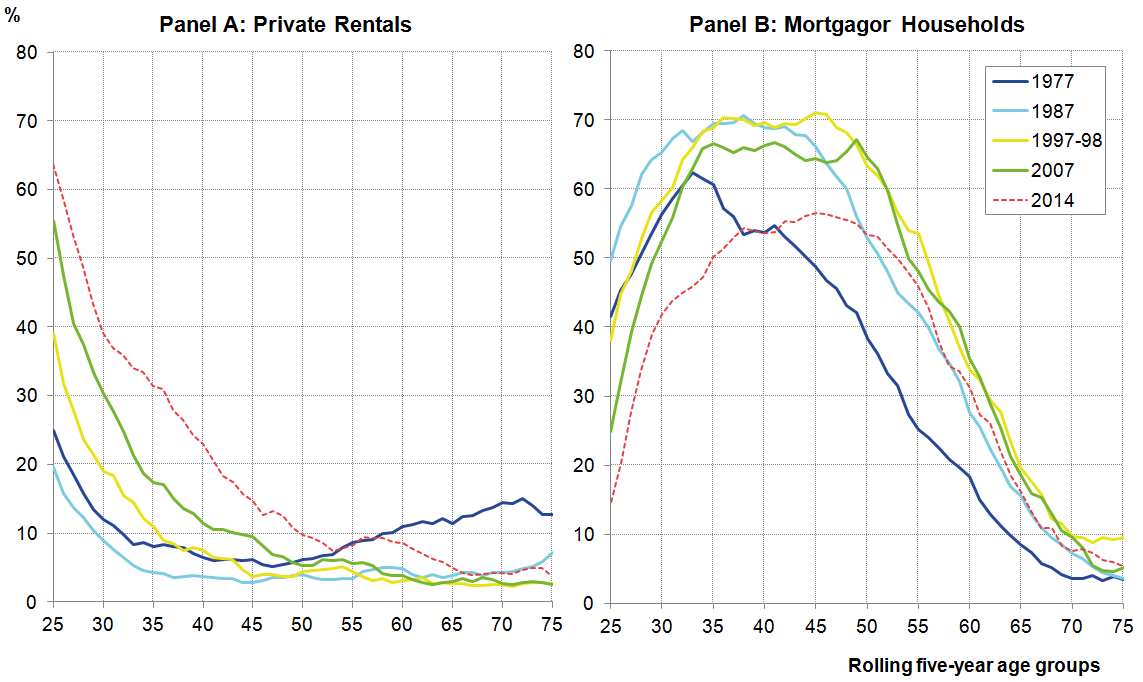 The fraction of young people living in privately rented accommodation has risen markedly.