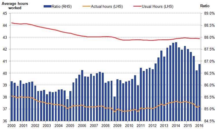 The trends of actual and usual hours worked have diverged since 2010