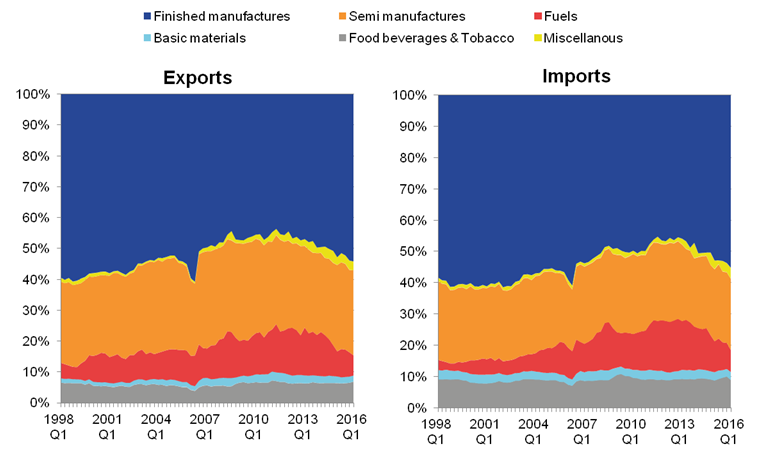 The share of Exports of finished and semi- manufactures have risen since 2012