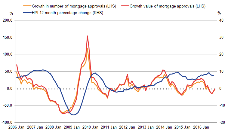 The value and volumes of lending for house price purchases have shown wide movements since January 2005.