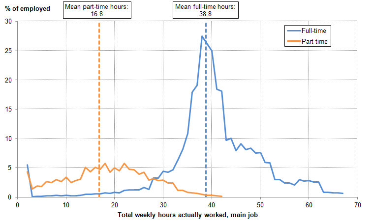 Figure 16: Distribution of actual weekly hours worked in main job for full- and part-time workers, Sep to Nov 2015