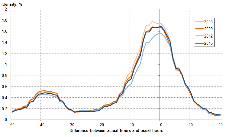 Figure 19: Distribution of the difference between actual and usual weekly hours worked in main job for full-time workers, Sep to Nov 2005, Sep to Nov 2009, Sep to Nov 2012, and Sep to Nov 2015