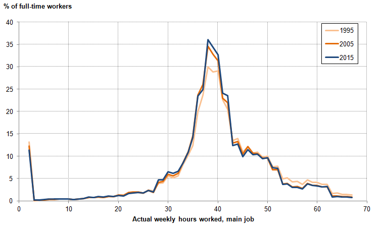 Figure 17: Distribution of actual weekly hours worked in main job for full-time workers, Q3 1995, Q3 2005, and Q3 2015