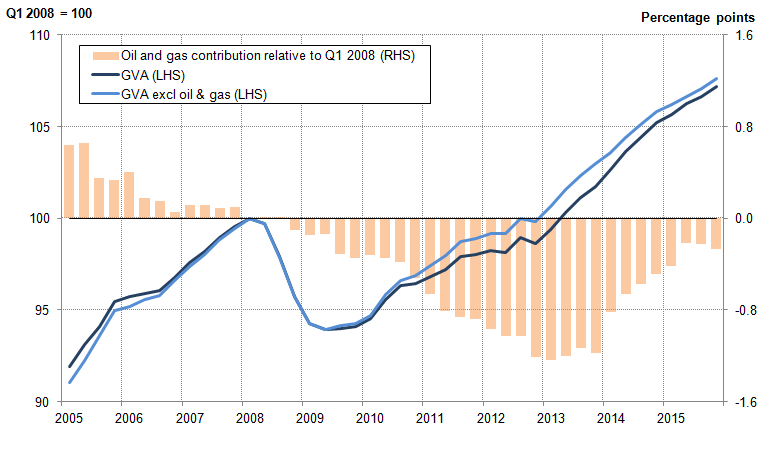 Figure 4: The impact of oil and gas extraction on chain volume measure GVA growth in the UK (Q1 2008 Q1=100 and percentage points), 2005 to 2015