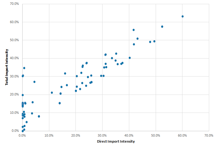 Total import intensities tend to be higher than direct import intensities.