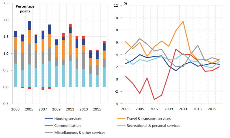 Housing services makes a relatively small contribution to inflation.