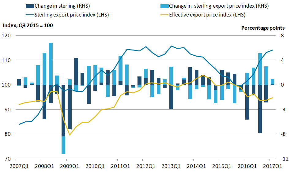 While sterling export prices have risen, effective export prices have fallen since sterling depreciated.
