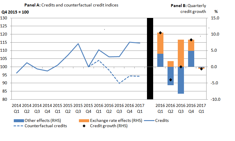The recent depreciation of sterling has had a positive impact on portfolio investment income credits, with the counterfactual tracking below the published series.