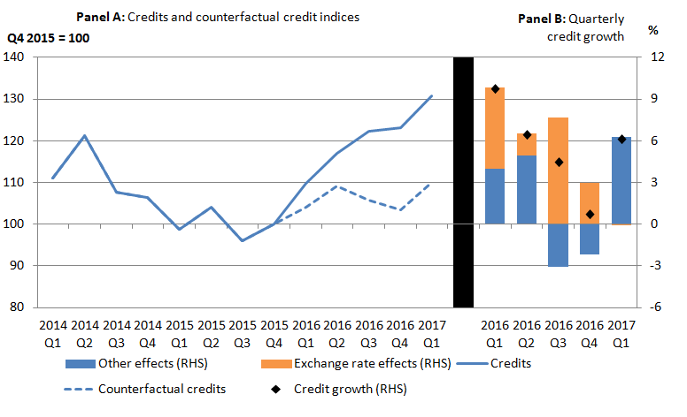 The recent depreciation of sterling has had a positive impact on other investment income credits, with the counterfactual tracking below the published series.