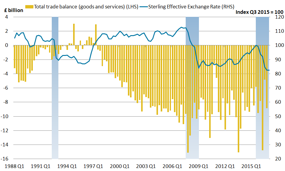The trade balance shows no sustained improvement since sterling depreciation began in 2015.