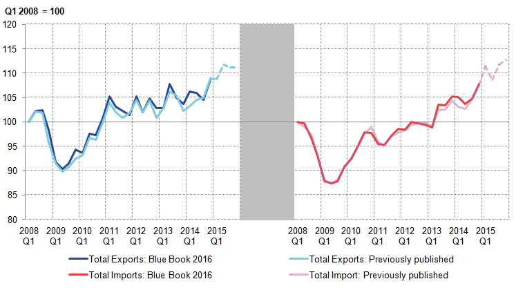 The growth of both exports and imports has been revised up slightly since the 2008-09 economic downturn