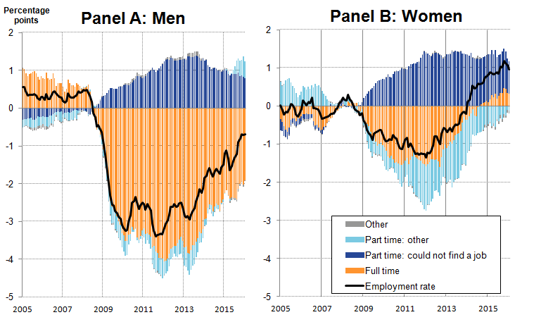 Since 2013 both the male and female employment rates have increased.
