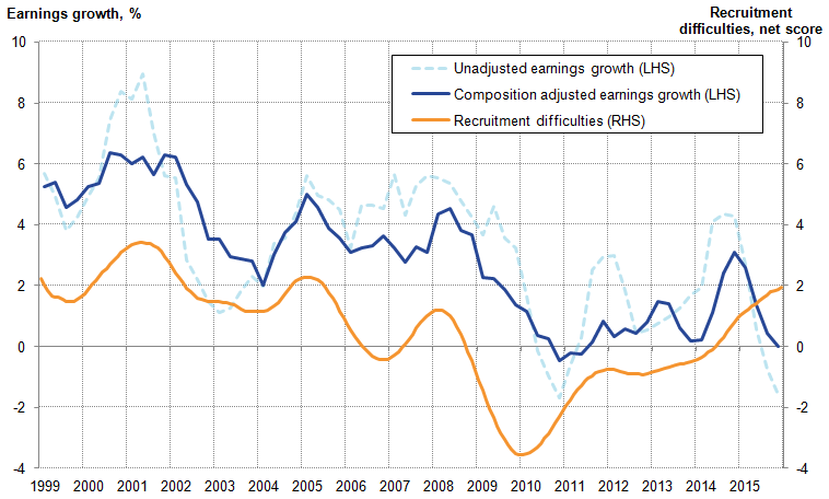 Prior to the downturn, composition-adjusted earnings growth varies within a smaller range than the unadjusted series.