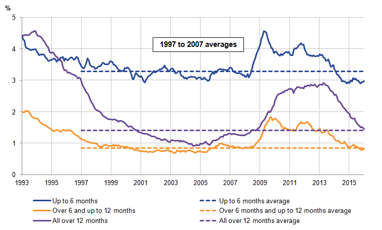Slight rise in unemployment is reflected in a slight increase in the shorter-term unemployment.