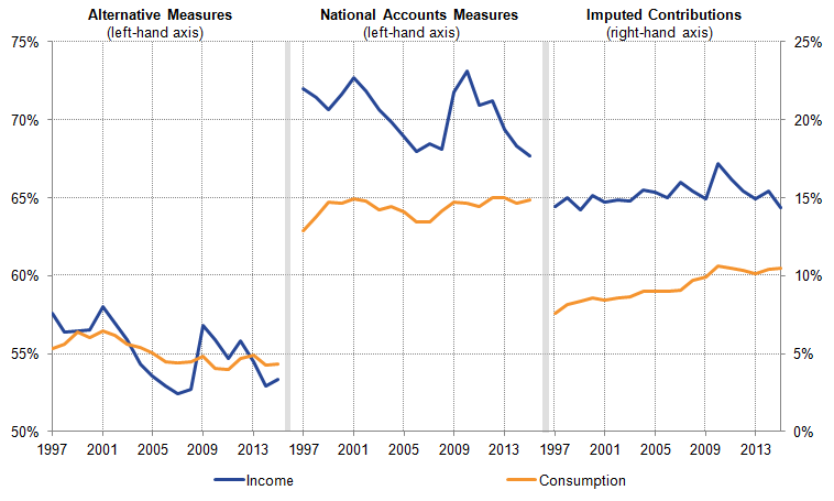 The addition of the imputed elements of income has left the profile of households' income broadly unchanged.