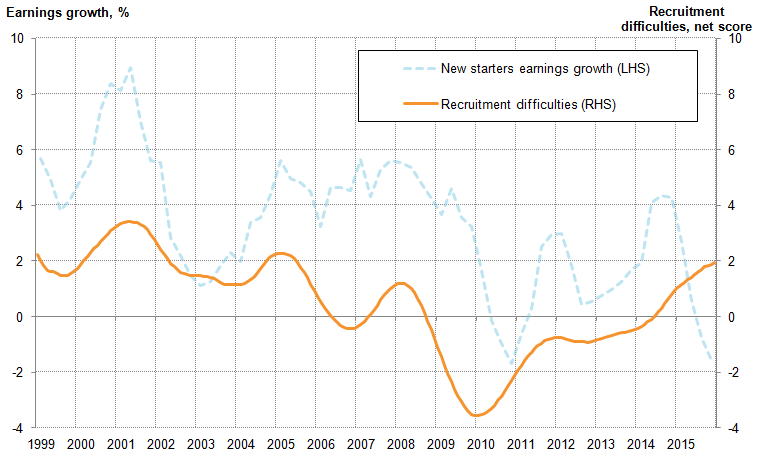 Increases in recruitment difficulties in 2001 and 2005, coincide with stronger growth in average new-starter-earnings.