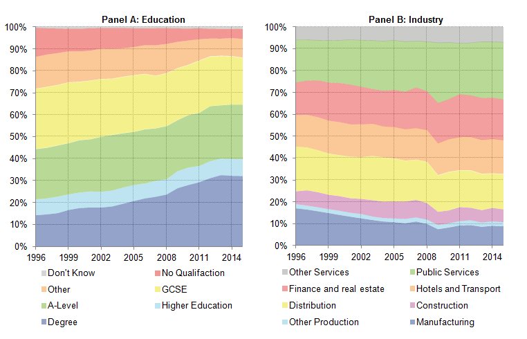 The proportion of new starters who have a university education has increased over much of this period.