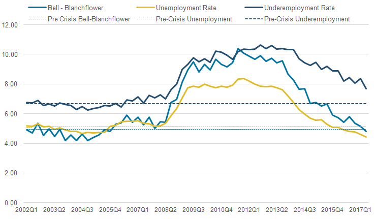 The Bell-Blanchflower began to deviate after the economic downturn, following the published underemployment rate more closely.