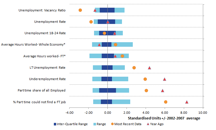 Most variables of spare capacity in the labour market show a shift to the left over the last year suggesting broad-based labour market tightening.