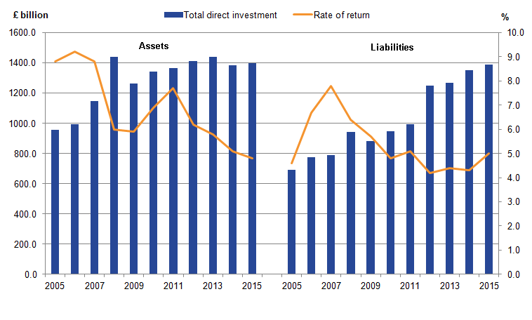 Rates of return on UK FDI have fallen, whilst overseas stocks of FDI have increased.