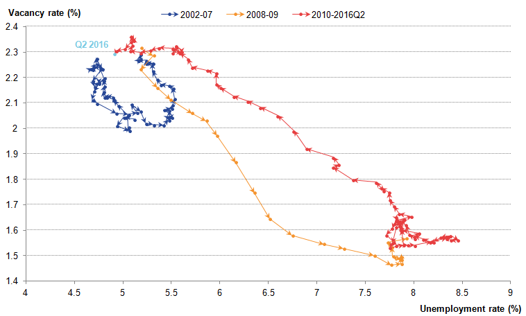 Low unemployment and high vacancy rates caused a leftward shift in the Beveridge curve.