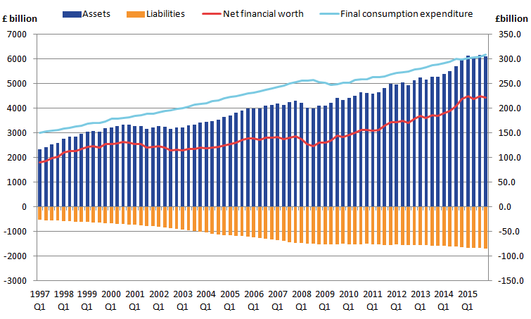 Household and NPISH net financial worth has more than doubled between 1997 and 2015.