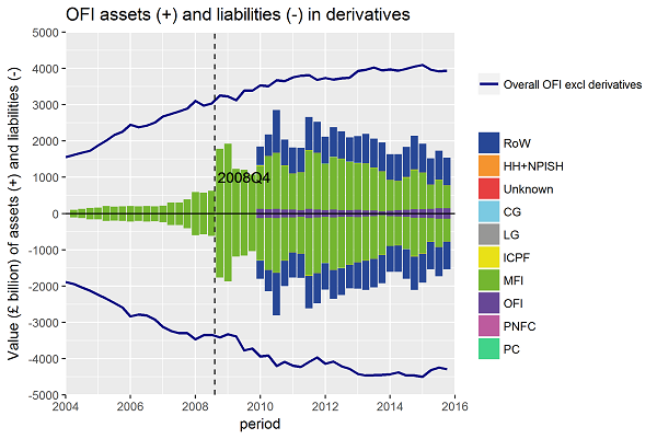 Shadow banks trade derivatives with formal banks and other countries; amounts stayed flat after crisis.