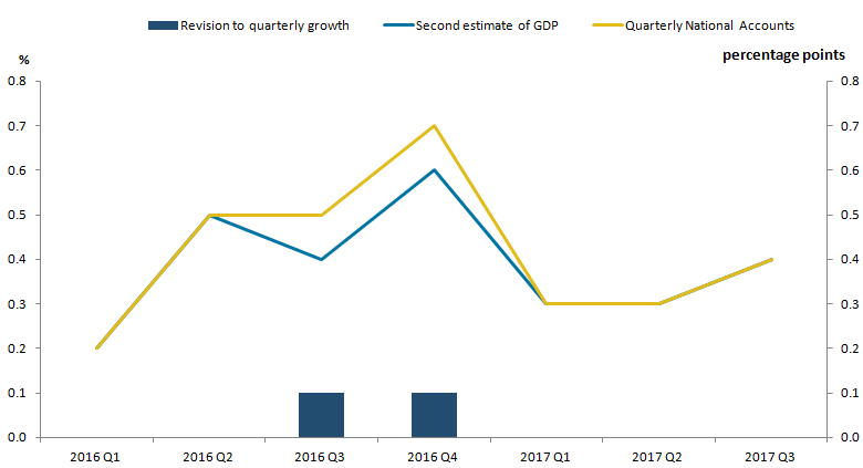 Growth in real GDP has been revised upwards for Quarter 3 and 4 in 2016 from the second estimate of GDP