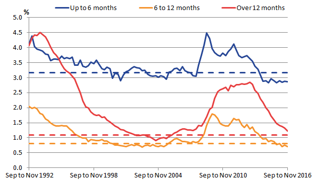 Past strength in labour demand has contributed to a fall in the unemployment rate to 4.8%.