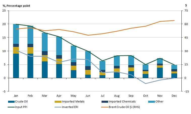 Recent changes in input Producer Price Indices are driven mainly by the contributions of crude oil.