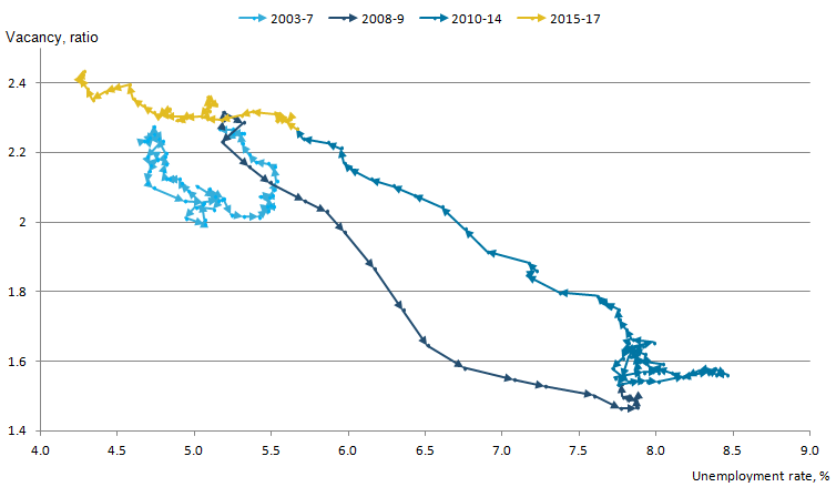 The Beveridge curve has continued towards higher vacancies and a lower unemployment rate in 2017.