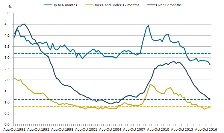 The unemployment rate is highest for those unemployed under 6 months and lowest for those unemployed between 6 to 12 months.