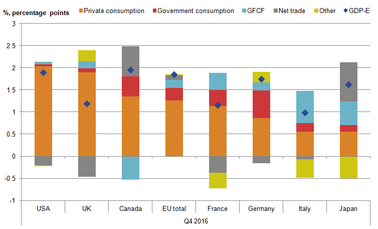 Private consumption contributes significantly more to UK GDP growth than for other countries with the exception of the USA.