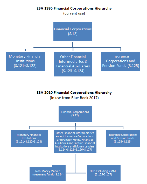 Comparison of existing ESA 1995 and forthcoming ESA 2010 financial sub-sector groupings