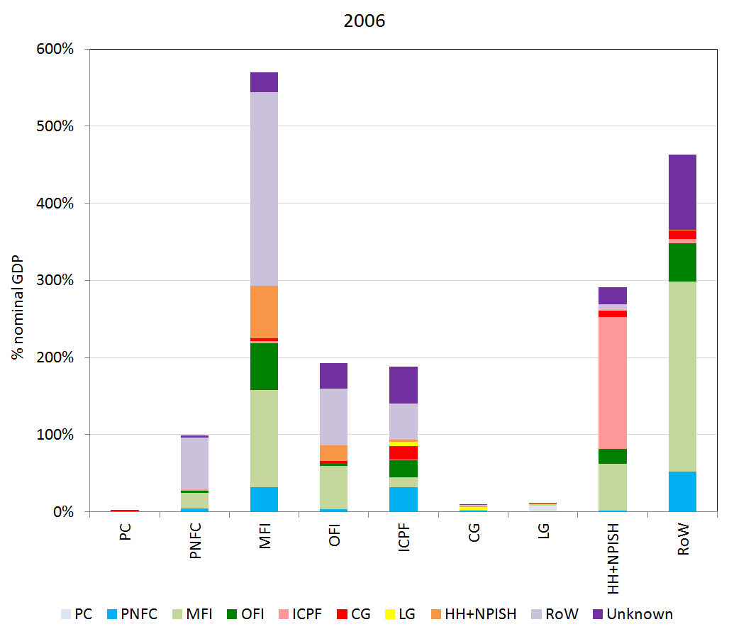 Shows counterparty relationships (on the liability side) for each sector's financial assets, represented for 2006.